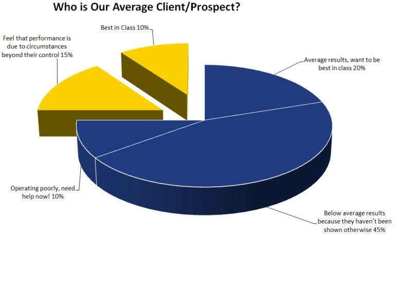 Average-Client-Pie-Chart (1)